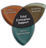 Total Enterprise Solutions
